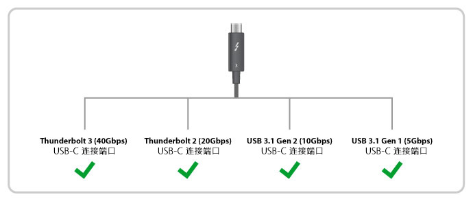thunderbolt3 usb c all