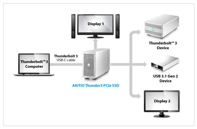 akitio thunder3 pcie ssd connectivity