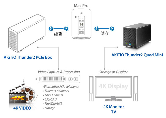 thunderbolt2-4k-workflow5-tw