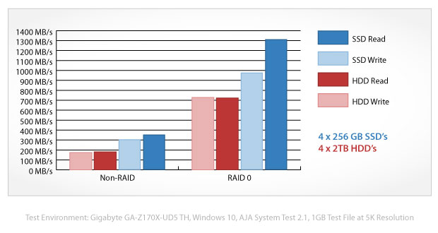 akitio thunder3 quad benchmark